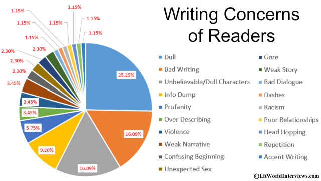 writing-concerns-of-readers